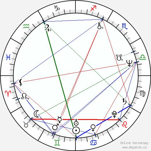 Jaroslav Filip wikipedie wiki 2018, 2019 horoskop