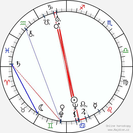 Jaroslav Foglar wikipedie wiki 2018, 2019 horoskop