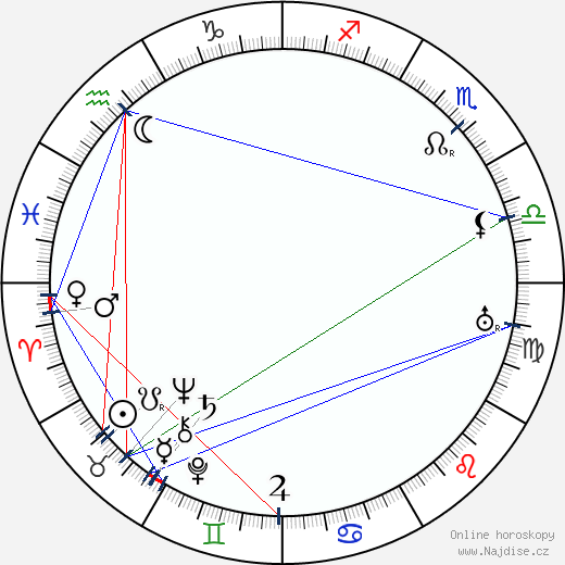 Jaroslav Hašek wikipedie wiki 2020, 2021 horoskop