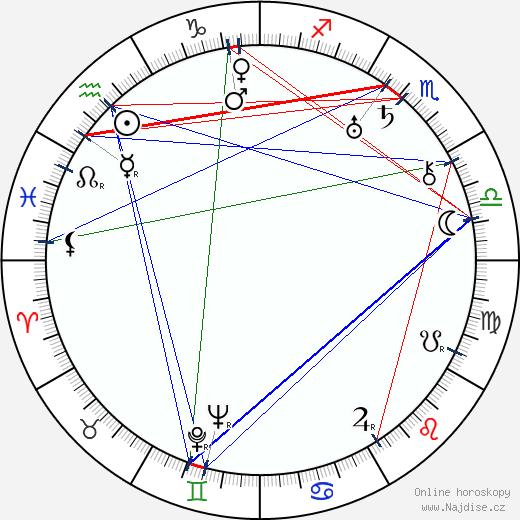 Jaroslav Havlíček wikipedie wiki 2019, 2020 horoskop