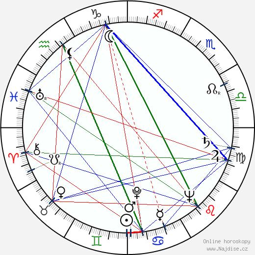 Jaroslav Heyduk wikipedie wiki 2020, 2021 horoskop