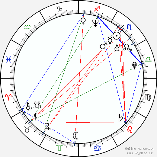 Jaroslav Hlinka wikipedie wiki 2019, 2020 horoskop