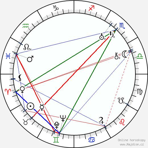 Jaroslav Jankovec wikipedie wiki 2020, 2021 horoskop