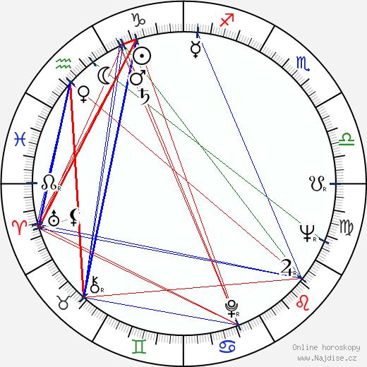 Jaroslav Kachel wikipedie wiki 2017, 2018 horoskop
