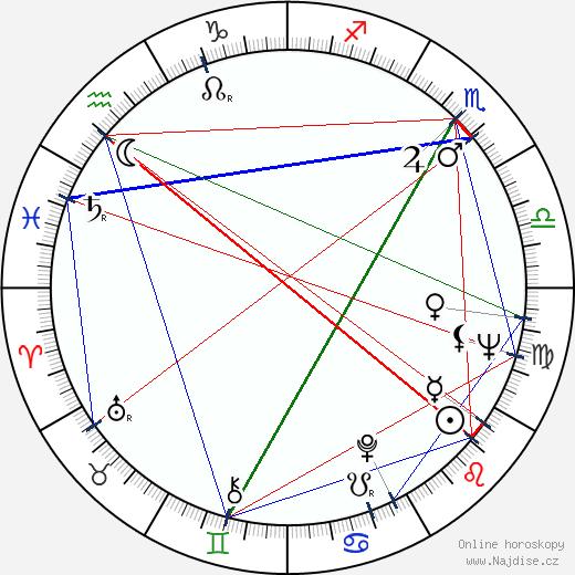 Jaroslav Kepka wikipedie wiki 2018, 2019 horoskop