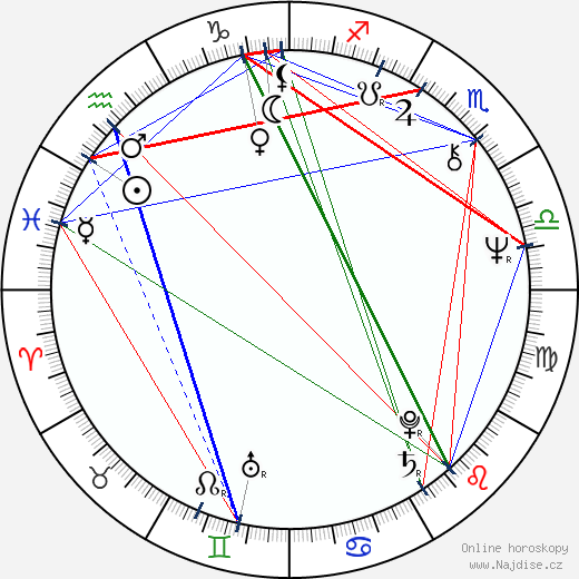 Jaroslav Kubera wikipedie wiki 2019, 2020 horoskop