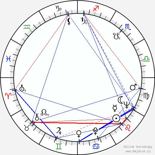 Jaroslav Kučera wikipedie wiki 2020, 2021 horoskop