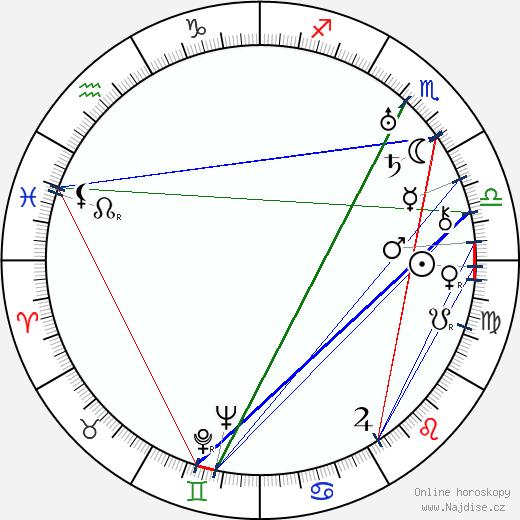 Jaroslav Lokša wikipedie wiki 2019, 2020 horoskop