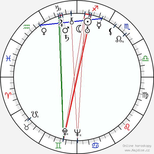 Jaroslav Marvan wikipedie wiki 2020, 2021 horoskop