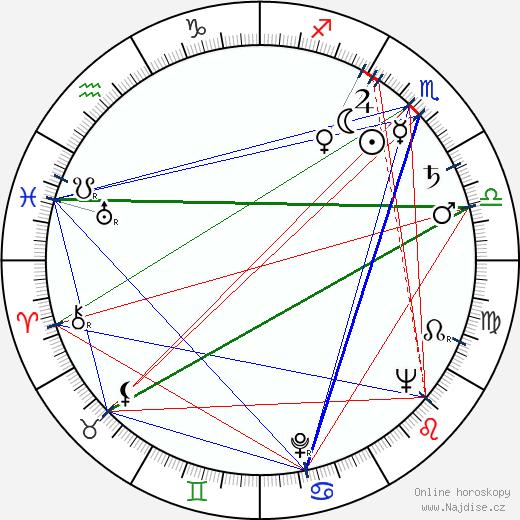 Jaroslav Moučka wikipedie wiki 2019, 2020 horoskop