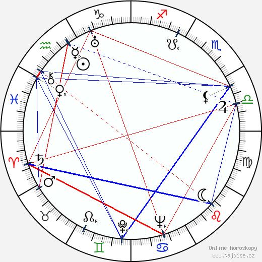 Jaroslav Novotný wikipedie wiki 2020, 2021 horoskop