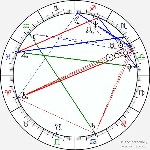 Jaroslav Plesl wikipedie wiki 2018, 2019 horoskop