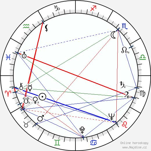 Jaroslav Radimecký wikipedie wiki 2019, 2020 horoskop