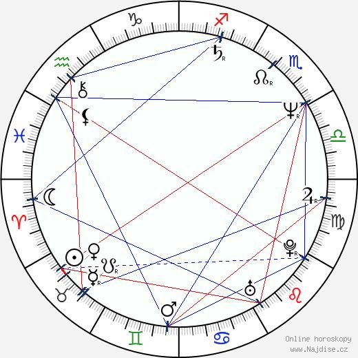 Jaroslav Róna wikipedie wiki 2020, 2021 horoskop