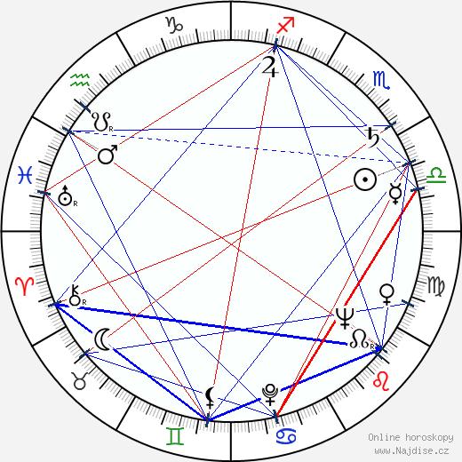 Jaroslav Rozsíval wikipedie wiki 2019, 2020 horoskop