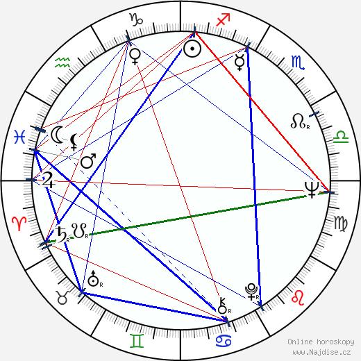 Jaroslav Satoranský wikipedie wiki 2019, 2020 horoskop