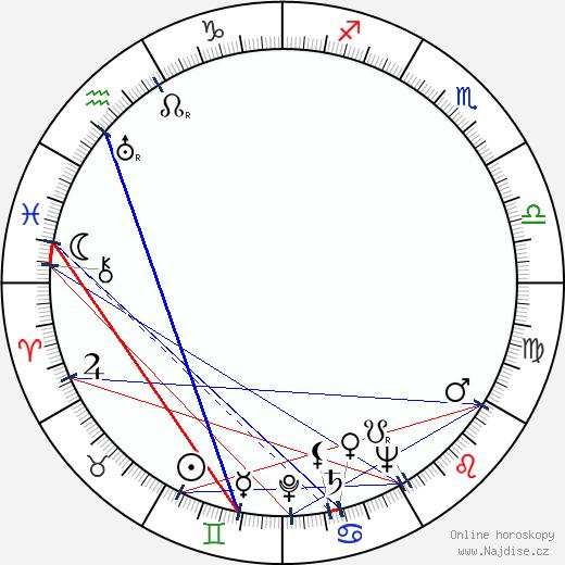 Jaroslav Skála wikipedie wiki 2020, 2021 horoskop