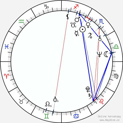 Jaroslav Soukup wikipedie wiki 2020, 2021 horoskop
