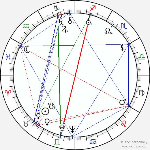 Jaroslav Tryzna wikipedie wiki 2020, 2021 horoskop