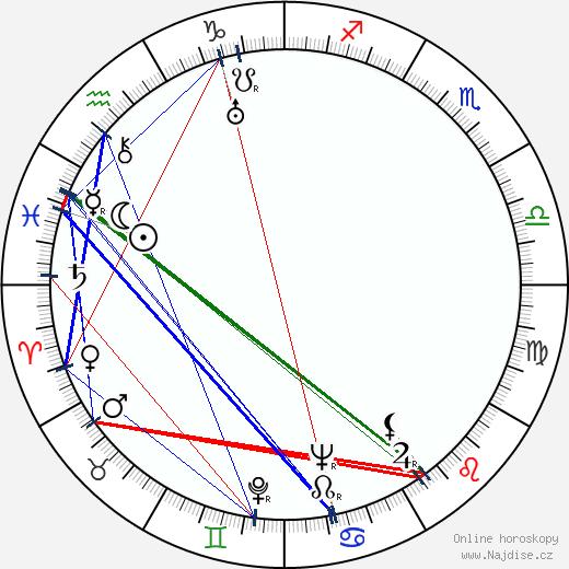 Jaroslav Tuzar wikipedie wiki 2020, 2021 horoskop