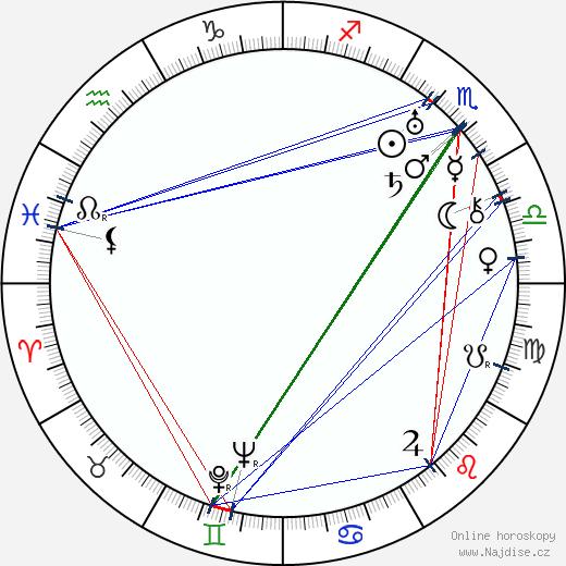 Jaroslav Vávra wikipedie wiki 2020, 2021 horoskop
