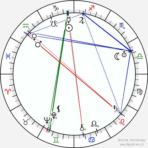 Jaroslav Vojta wikipedie wiki 2017, 2018 horoskop