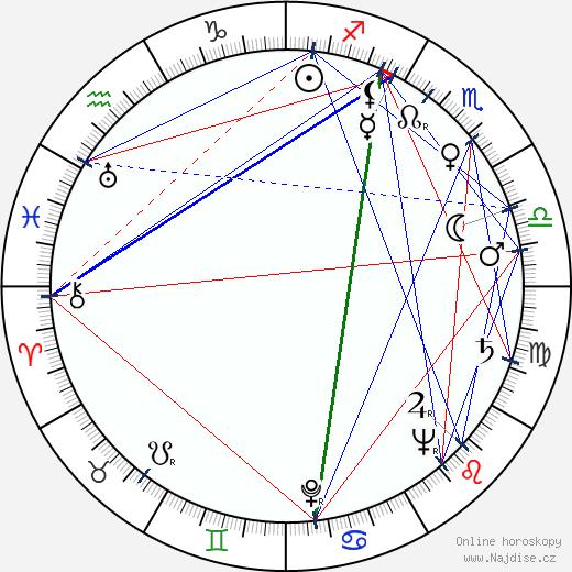 Jaroslav Vozáb wikipedie wiki 2020, 2021 horoskop