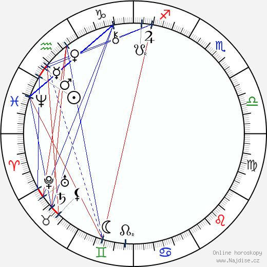 Jaroslav Vrchlický wikipedie wiki 2019, 2020 horoskop