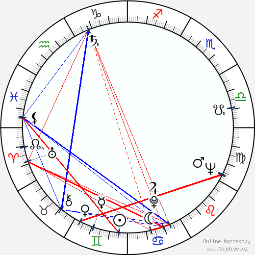 Jaroslav Wagner-Klenka wikipedie wiki 2018, 2019 horoskop