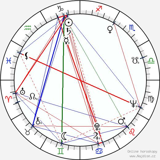 Jaroslav Weigel wikipedie wiki 2019, 2020 horoskop