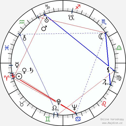 Jaroslav Zrotal wikipedie wiki 2020, 2021 horoskop