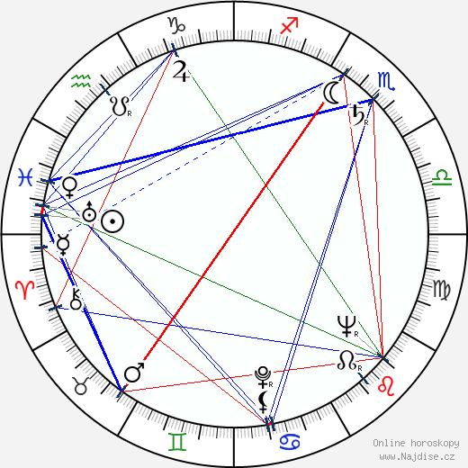 Jaroslava Adamová wikipedie wiki 2019, 2020 horoskop