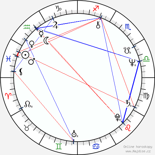 Jaroslava Hanušová wikipedie wiki 2018, 2019 horoskop