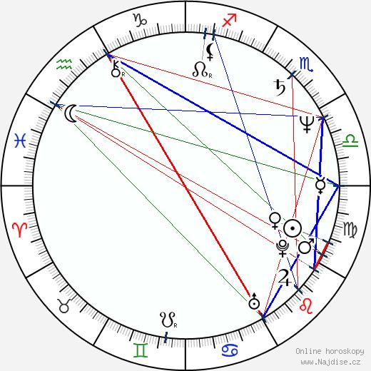 Jaroslava Kretschmerová wikipedie wiki 2018, 2019 horoskop