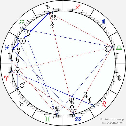 Jaroslava Panenková wikipedie wiki 2020, 2021 horoskop