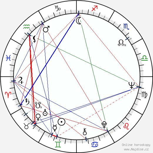 Jaroslava Panýrková wikipedie wiki 2020, 2021 horoskop