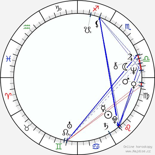 Jaroslava Pokorná wikipedie wiki 2020, 2021 horoskop