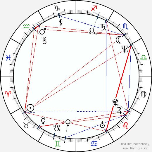 Jaroslava Schallerová wikipedie wiki 2020, 2021 horoskop