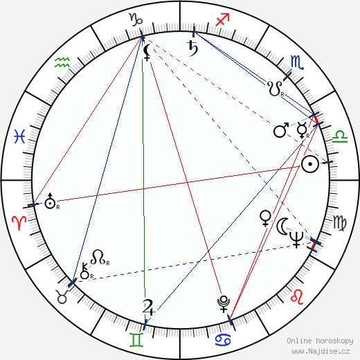 Jaroslava Tichá wikipedie wiki 2018, 2019 horoskop