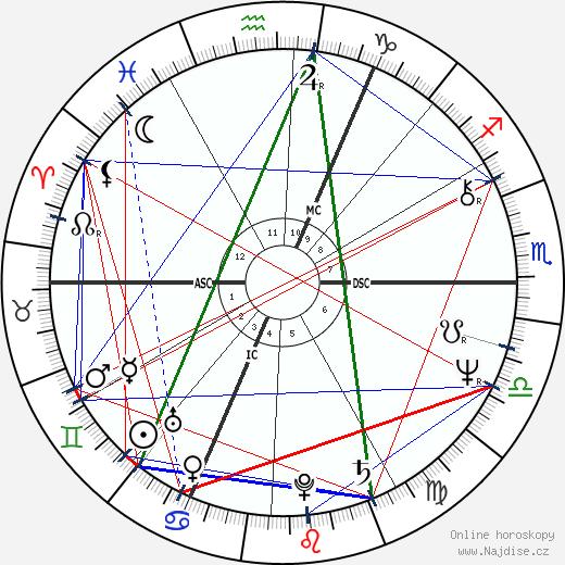 Jarosław Kaczyński wikipedie wiki 2018, 2019 horoskop