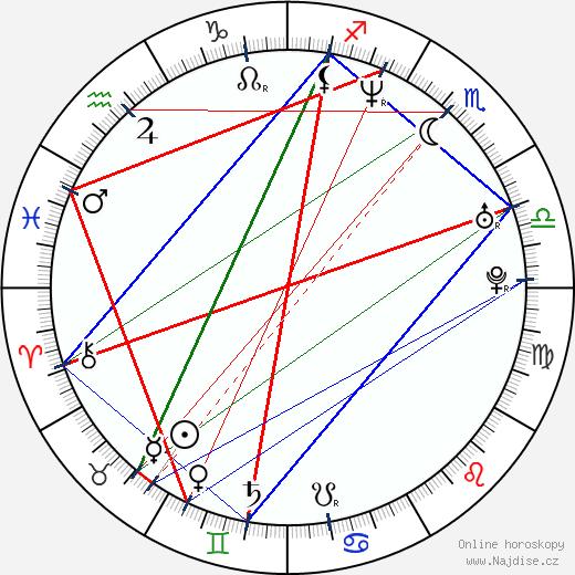 Jason Acuña wikipedie wiki 2018, 2019 horoskop