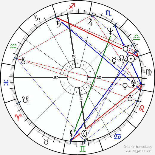 Jason Alexander wikipedie wiki 2018, 2019 horoskop