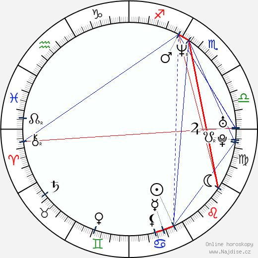 Jason Clarke wikipedie wiki 2017, 2018 horoskop