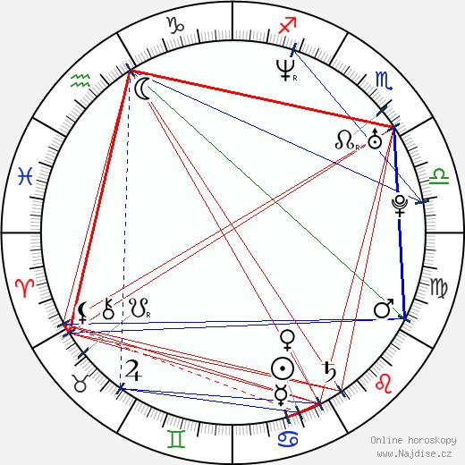 Jason Cox wikipedie wiki 2017, 2018 horoskop