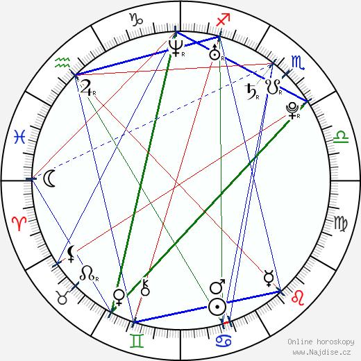 Jason Day wikipedie wiki 2018, 2019 horoskop