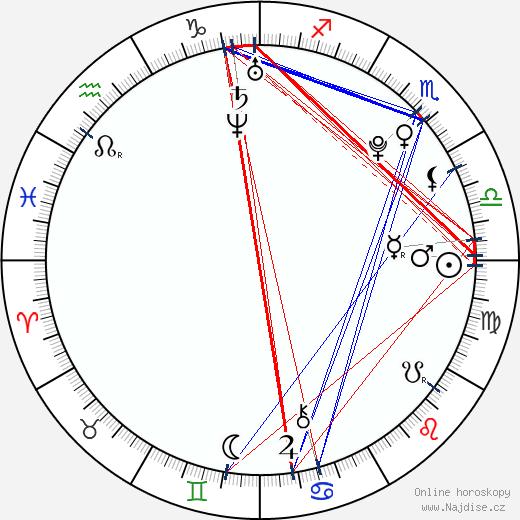 Jason Derulo wikipedie wiki 2020, 2021 horoskop