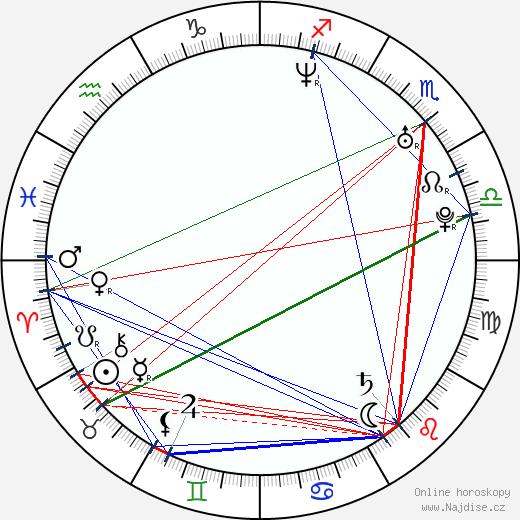 Jason Earles wikipedie wiki 2018, 2019 horoskop
