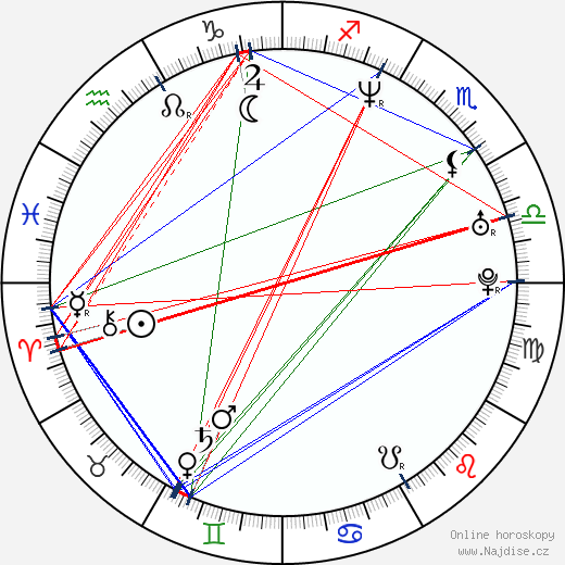 Jason Hervey wikipedie wiki 2020, 2021 horoskop