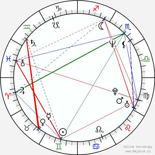 Jason Isaacs wikipedie wiki 2020, 2021 horoskop