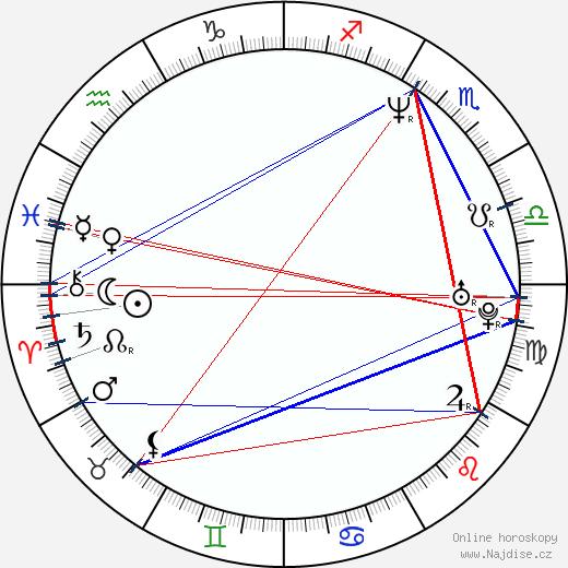 Jason Kabolati wikipedie wiki 2017, 2018 horoskop
